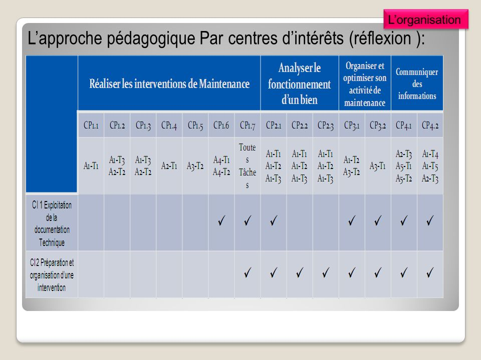 Lapproche pédagogique Par centres dintérêts (réflexion ):