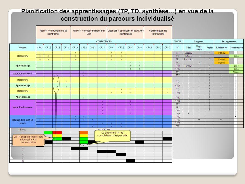 Planification des apprentissages (TP, TD, synthèse…) en vue de la construction du parcours individualisé