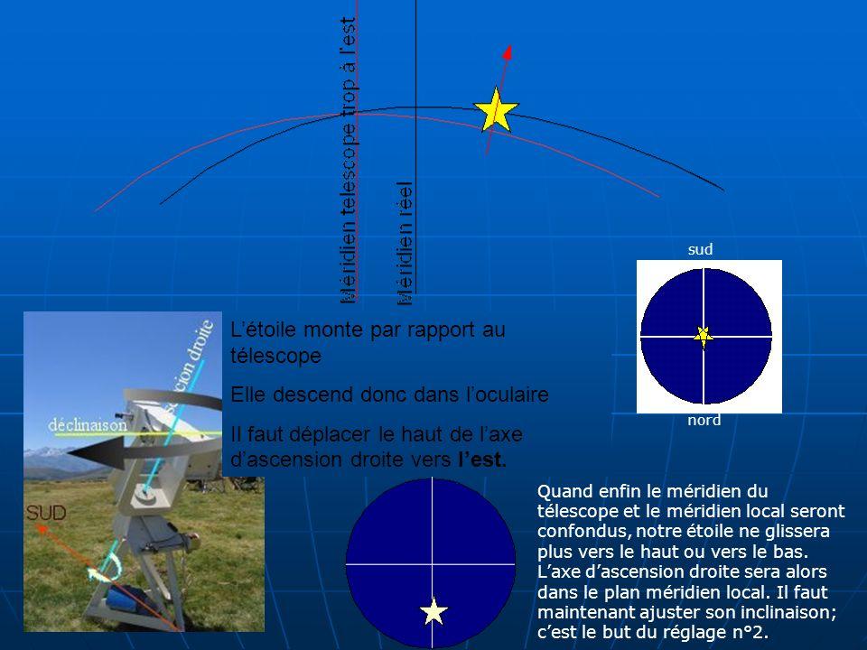 Quand enfin le méridien du télescope et le méridien local seront confondus, notre étoile ne glissera plus vers le haut ou vers le bas.