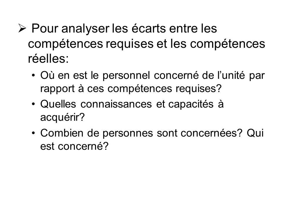 Pour analyser les écarts entre les compétences requises et les compétences réelles: Où en est le personnel concerné de lunité par rapport à ces compétences requises.