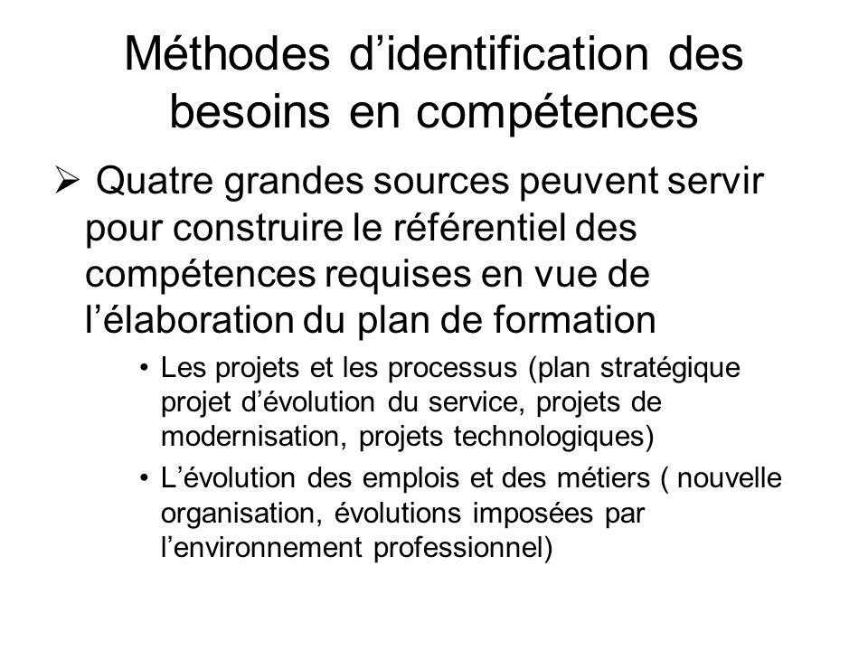 Méthodes didentification des besoins en compétences Quatre grandes sources peuvent servir pour construire le référentiel des compétences requises en v