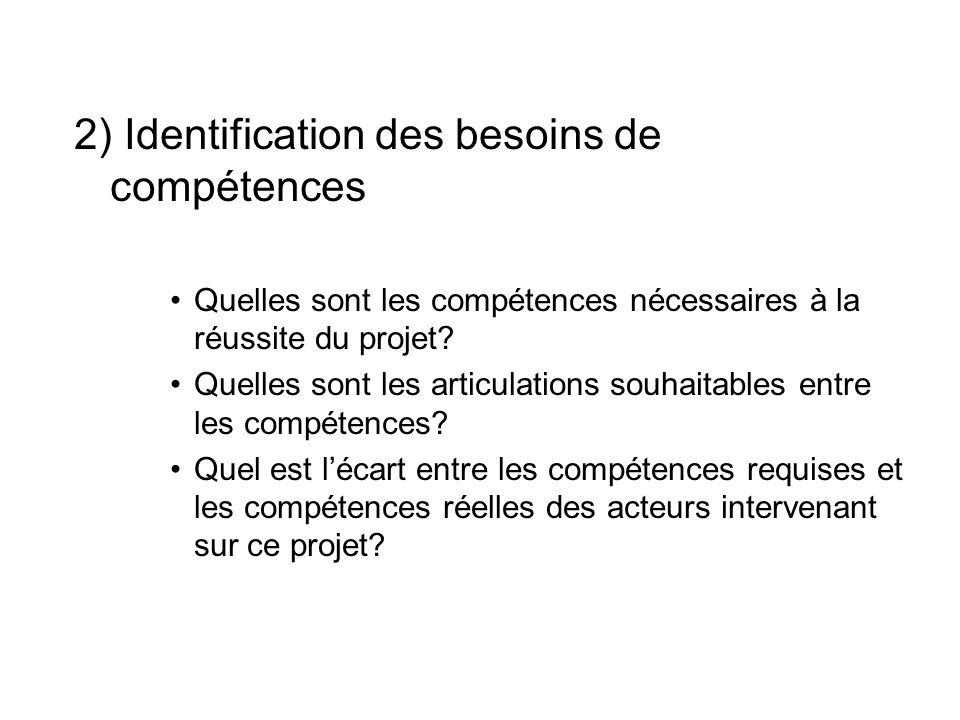 2) Identification des besoins de compétences Quelles sont les compétences nécessaires à la réussite du projet? Quelles sont les articulations souhaita