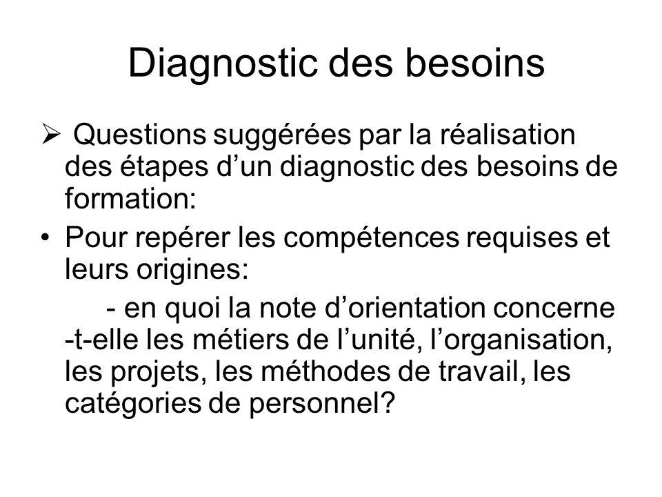 Diagnostic des besoins Questions suggérées par la réalisation des étapes dun diagnostic des besoins de formation: Pour repérer les compétences requise
