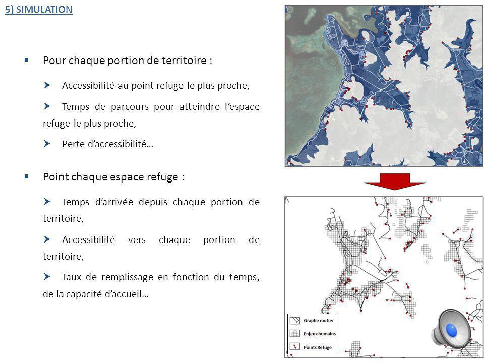 1) ESPACES EXPOSÉS 2) ENJEUX HUMAINS 3) ESPACE REFUGE 4) GRAPHE ROUTIER 4 SCÉNARIOS DE SUBMERSION 2) DIURNE (Nb dusagers + résidents) TOPOLOGIE & PARAMÉTRAGE DU GRAPHE Hypsométrie, inclinomètrie, altitude 1) NOCTURNE (Nb de résidents) 2 TEMPORALITÉS 4 SCÉNARIOS DE SUBMERSION 5