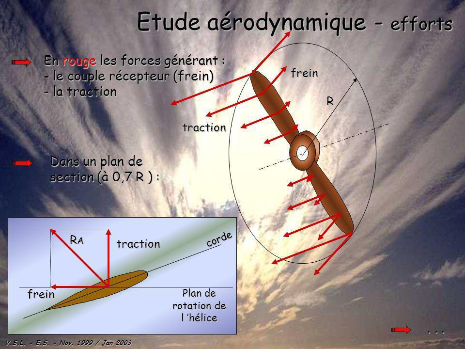 V.S.L. - E.S. - Nov. 1999 / Jan 2003 corde Plan de rotation de l hélice Etude aérodynamique - efforts En rouge les forces générant : - la traction - l