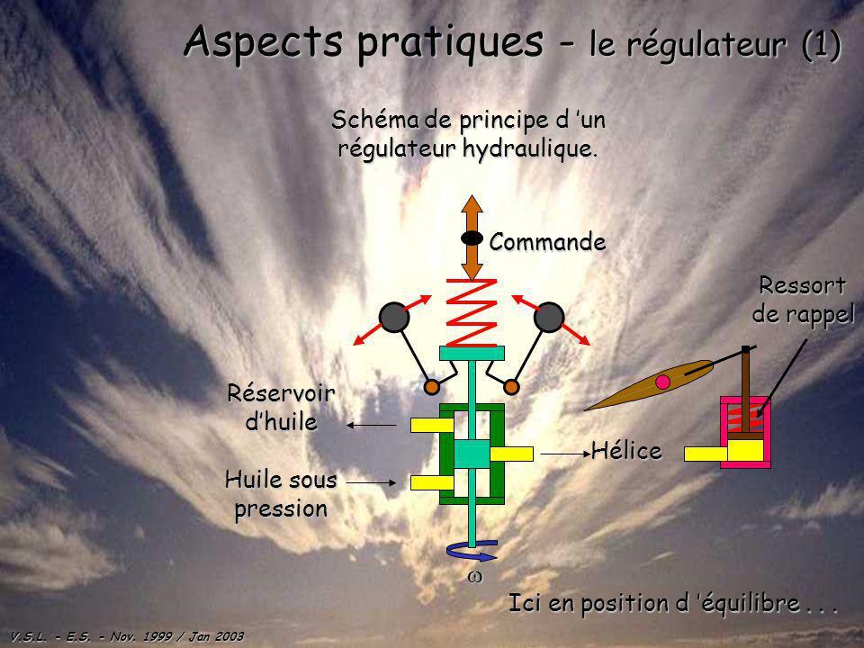V.S.L. - E.S. - Nov. 1999 / Jan 2003 Aspects pratiques - le régulateur (1) Schéma de principe d un régulateur hydraulique. Huile sous pression Réservo