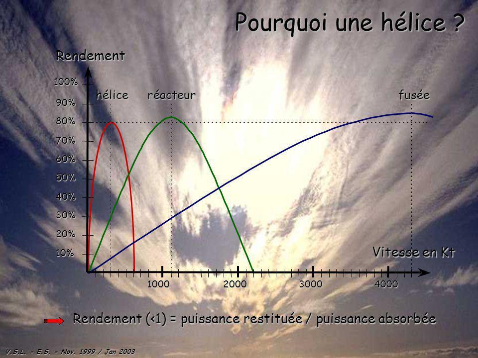 V.S.L. - E.S. - Nov. 1999 / Jan 2003 Pourquoi une hélice ? héliceréacteurfusée 10% 20% 30% 40% 50% 60% 70% 80% 90% 100% 1000200030004000Rendement Vite