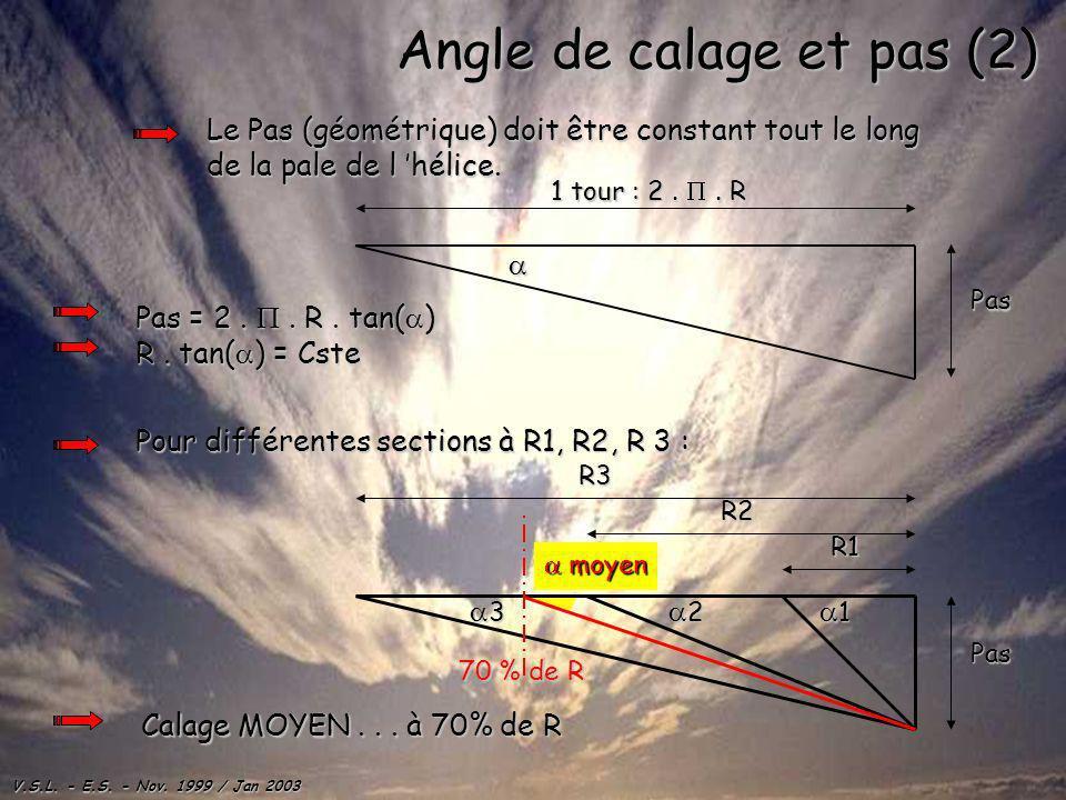 V.S.L. - E.S. - Nov. 1999 / Jan 2003 Angle de calage et pas (2) Le Pas (géométrique) doit être constant tout le long de la pale de l hélice. Pas = 2..
