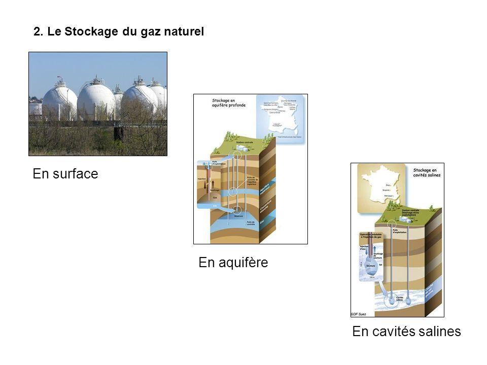 2. Le Stockage du gaz naturel En surface En aquifère En cavités salines