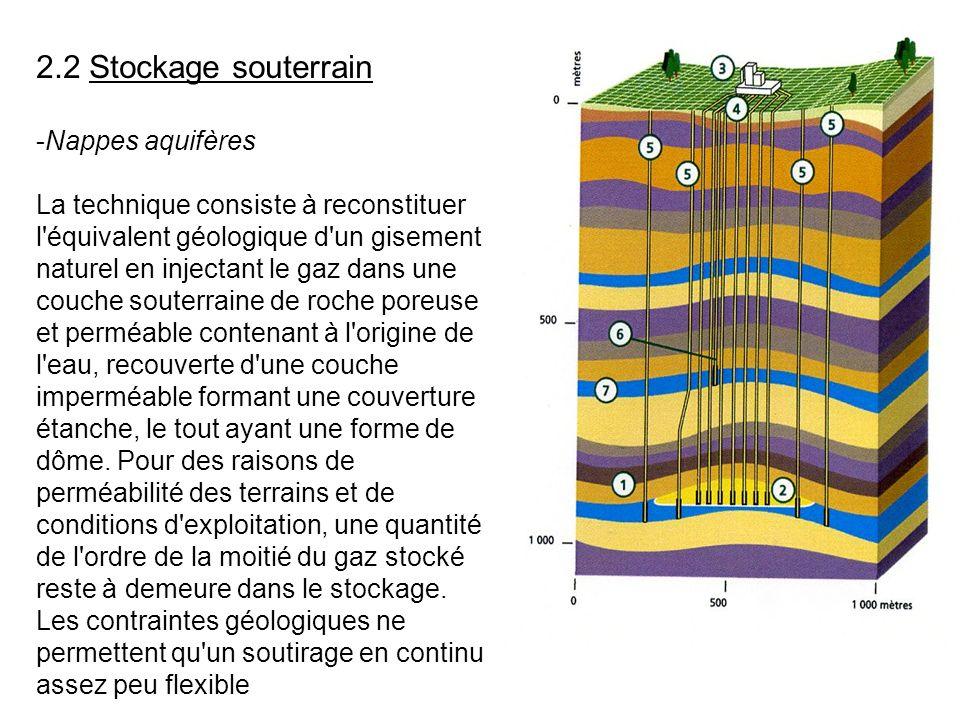 2.2 Stockage souterrain -Nappes aquifères La technique consiste à reconstituer l équivalent géologique d un gisement naturel en injectant le gaz dans une couche souterraine de roche poreuse et perméable contenant à l origine de l eau, recouverte d une couche imperméable formant une couverture étanche, le tout ayant une forme de dôme.