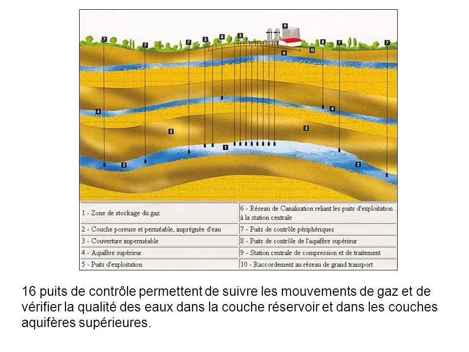 16 puits de contrôle permettent de suivre les mouvements de gaz et de vérifier la qualité des eaux dans la couche réservoir et dans les couches aquifères supérieures.