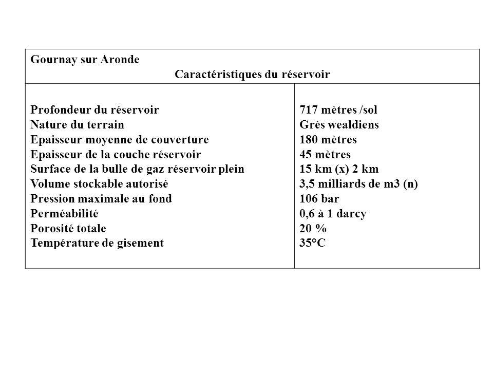 Gournay sur Aronde Caractéristiques du réservoir Profondeur du réservoir Nature du terrain Epaisseur moyenne de couverture Epaisseur de la couche réservoir Surface de la bulle de gaz réservoir plein Volume stockable autorisé Pression maximale au fond Perméabilité Porosité totale Température de gisement 717 mètres /sol Grès wealdiens 180 mètres 45 mètres 15 km (x) 2 km 3,5 milliards de m3 (n) 106 bar 0,6 à 1 darcy 20 % 35°C