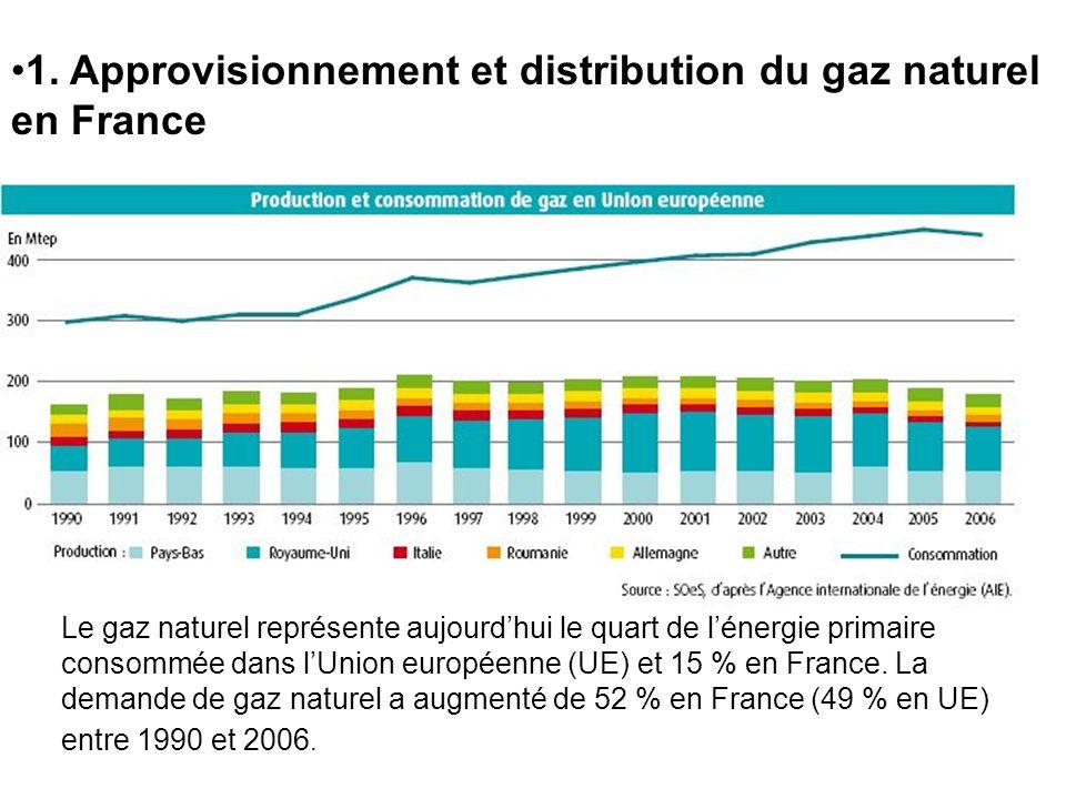 1. Approvisionnement et distribution du gaz naturel en France Le gaz naturel représente aujourdhui le quart de lénergie primaire consommée dans lUnion