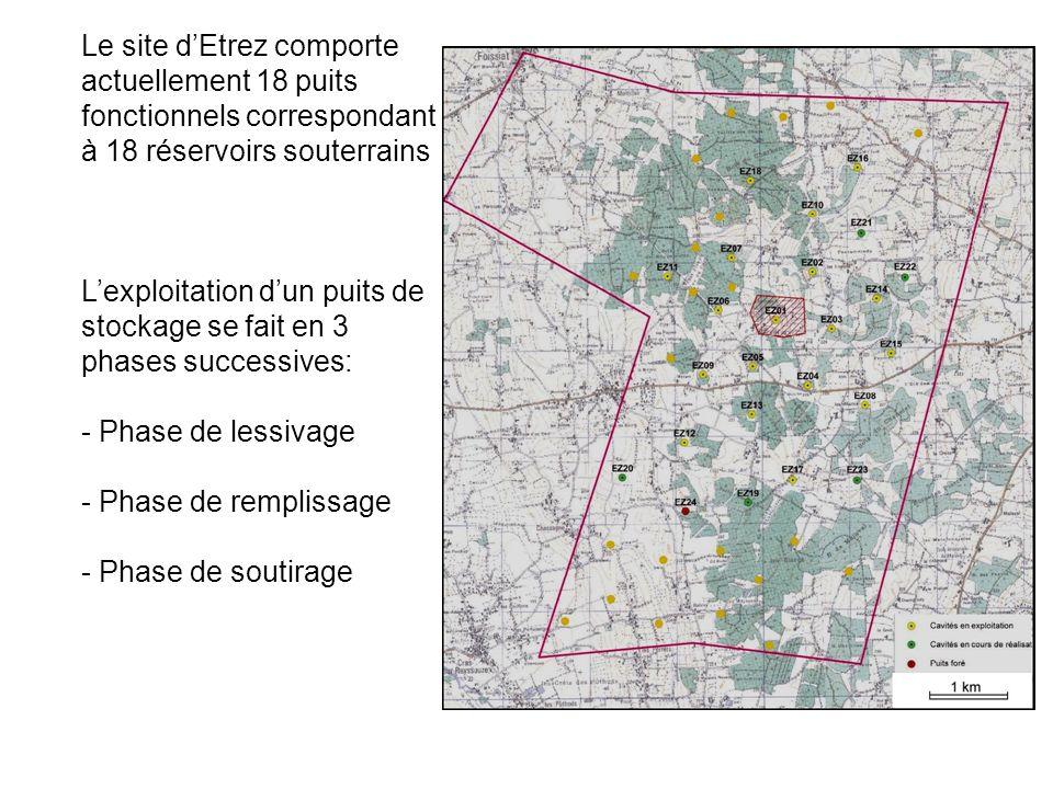 Le site dEtrez comporte actuellement 18 puits fonctionnels correspondant à 18 réservoirs souterrains Lexploitation dun puits de stockage se fait en 3 phases successives: - Phase de lessivage - Phase de remplissage - Phase de soutirage