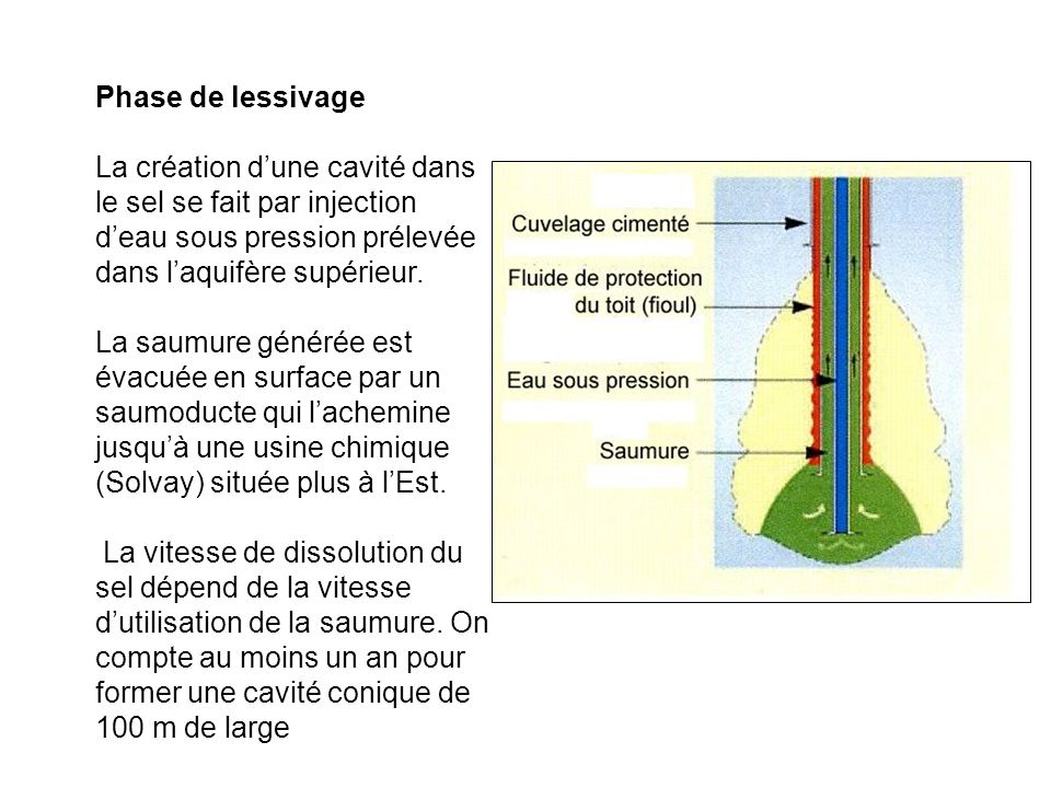 Phase de lessivage La création dune cavité dans le sel se fait par injection deau sous pression prélevée dans laquifère supérieur. La saumure générée