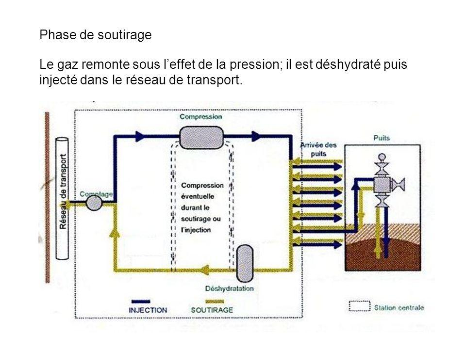 Phase de soutirage Le gaz remonte sous leffet de la pression; il est déshydraté puis injecté dans le réseau de transport.