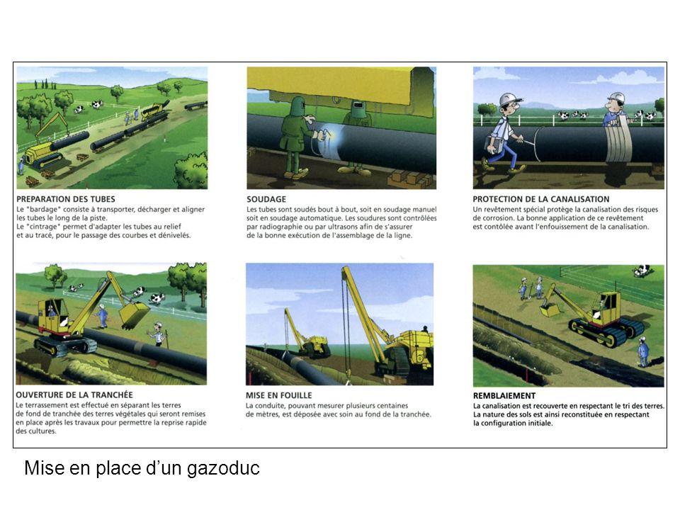 Mise en place dun gazoduc