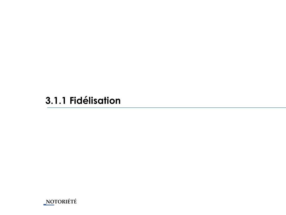 3.1.1 Fidélisation