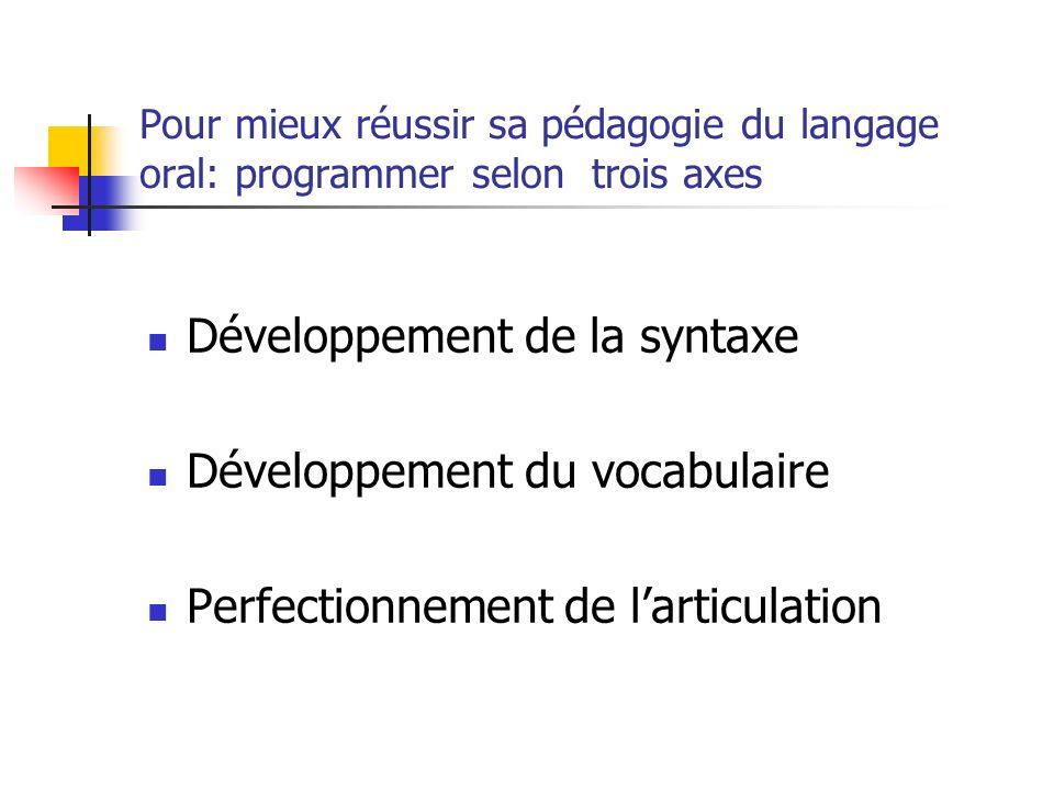 Pour mieux réussir sa pédagogie du langage oral: programmer selon trois axes Développement de la syntaxe Développement du vocabulaire Perfectionnement