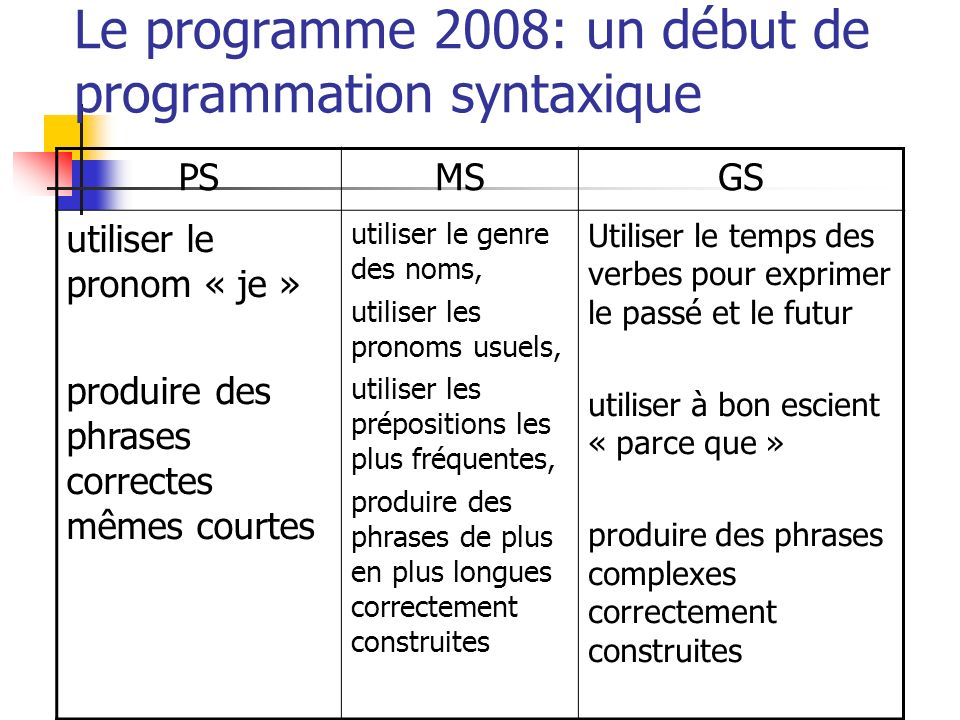 Le programme 2008: un début de programmation syntaxique PSMSGS utiliser le pronom « je » produire des phrases correctes mêmes courtes utiliser le genr