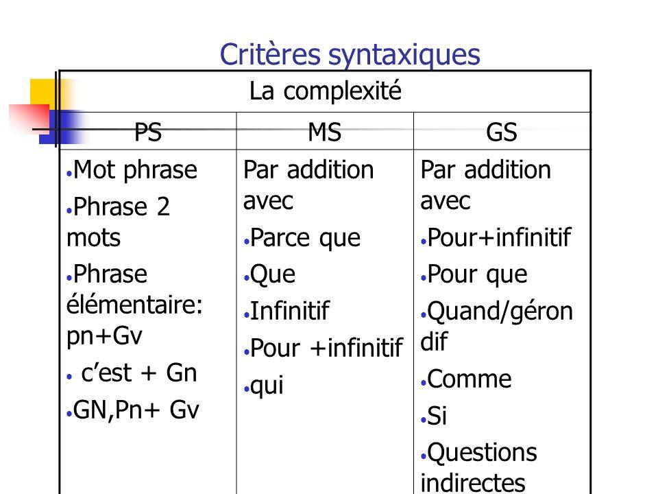 Critères syntaxiques La complexité PSMSGS Mot phrase Phrase 2 mots Phrase élémentaire: pn+Gv cest + Gn GN,Pn+ Gv Par addition avec Parce que Que Infin