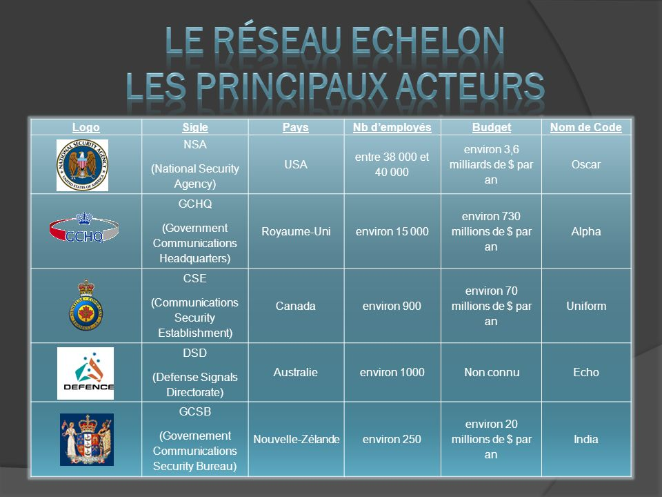 LogoSiglePaysNb demployésBudgetNom de Code NSA (National Security Agency) USA entre et environ 3,6 milliards de $ par an Oscar GCHQ (Government Communications Headquarters) Royaume-Unienviron environ 730 millions de $ par an Alpha CSE (Communications Security Establishment) Canadaenviron 900 environ 70 millions de $ par an Uniform DSD (Defense Signals Directorate) Australieenviron 1000Non connuEcho GCSB (Governement Communications Security Bureau) Nouvelle-Zélandeenviron 250 environ 20 millions de $ par an India