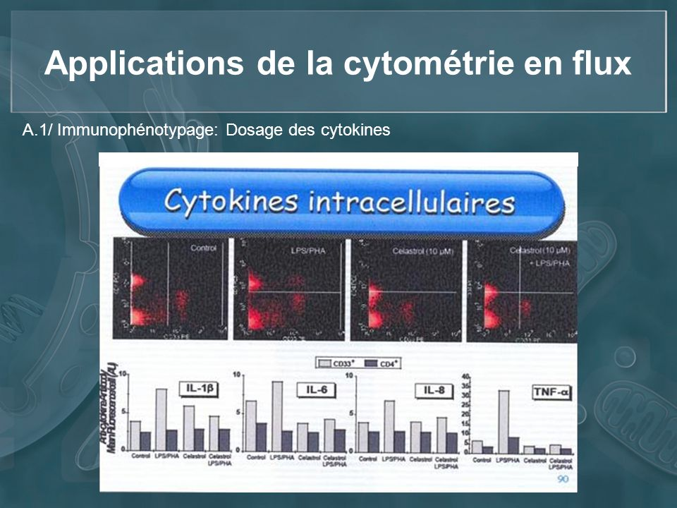 Applications de la cytométrie en flux A.1/ Immunophénotypage: Dosage des cytokines