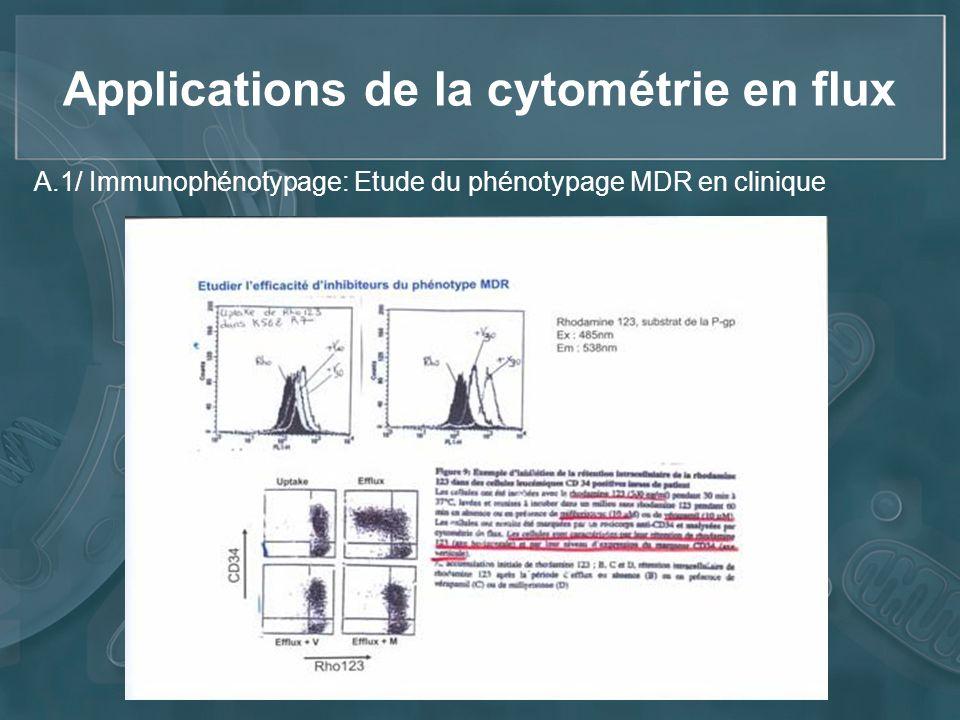 Applications de la cytométrie en flux A.1/ Immunophénotypage: Etude du phénotypage MDR en clinique