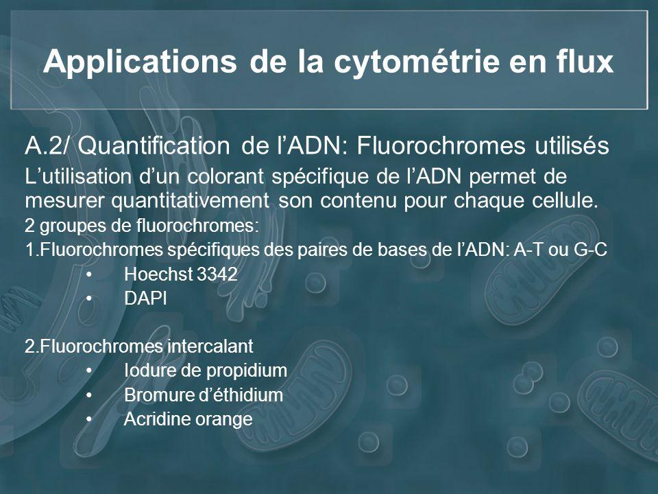 Applications de la cytométrie en flux A.2/ Quantification de lADN: Fluorochromes utilisés Lutilisation dun colorant spécifique de lADN permet de mesur