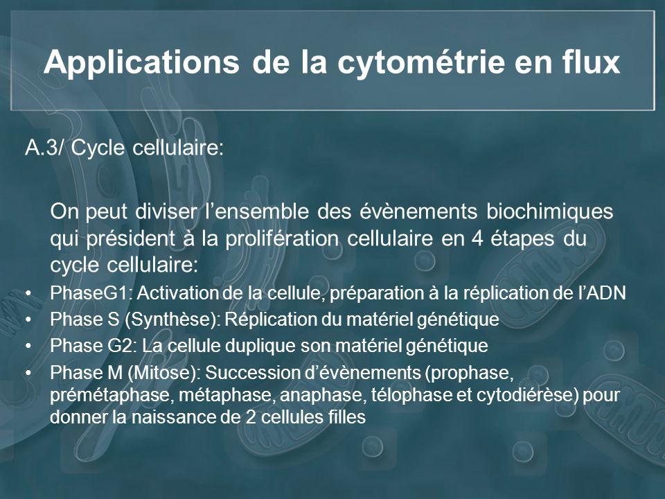 Applications de la cytométrie en flux A.3/ Cycle cellulaire: On peut diviser lensemble des évènements biochimiques qui président à la prolifération ce