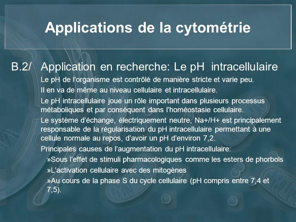 Applications de la cytométrie B.2/ Application en recherche: Le pH intracellulaire Le pH de lorganisme est contrôlé de manière stricte et varie peu. I