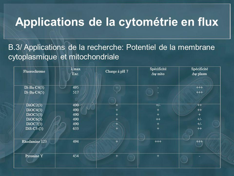 Applications de la cytométrie en flux Fluorochrome λ max Exc. Charge à pH 7 Spécificité Δψ mito Spécificité Δψ plasm Di-Ba-C4(3) Di-Ba-C4(5) 495 517 -