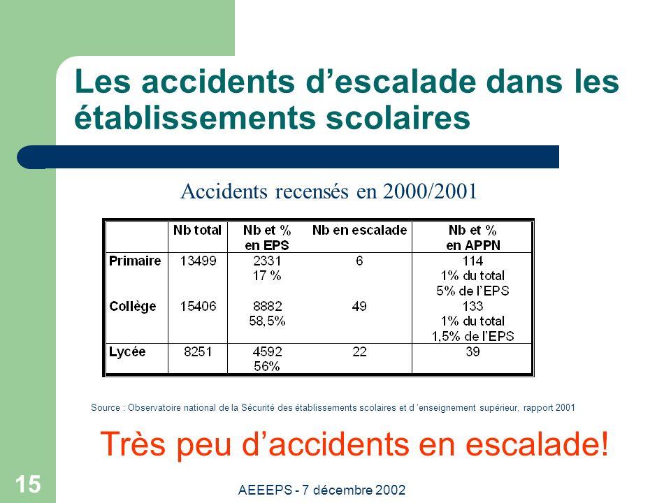 AEEEPS - 7 décembre 2002 15 Les accidents descalade dans les établissements scolaires Très peu daccidents en escalade.