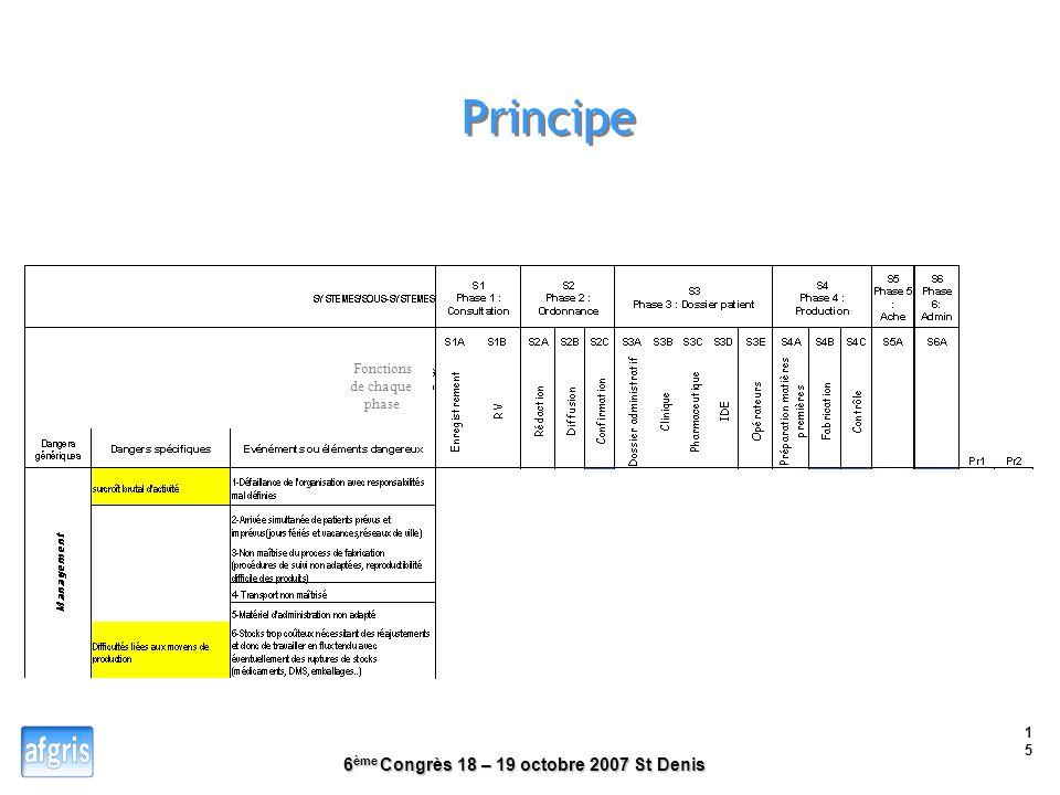 6 ème Congrès 18 – 19 octobre 2007 St Denis 14 Principe 15 11 Fonctions de chaque phase