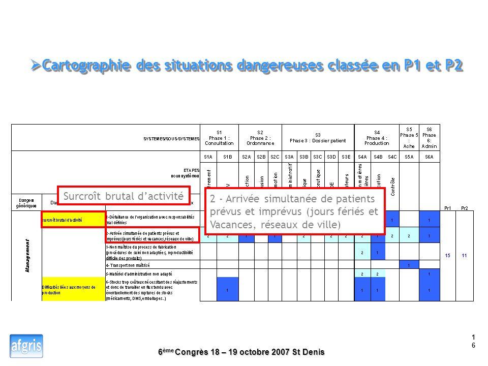 6 ème Congrès 18 – 19 octobre 2007 St Denis 15 Principe Fonctions de chaque phase
