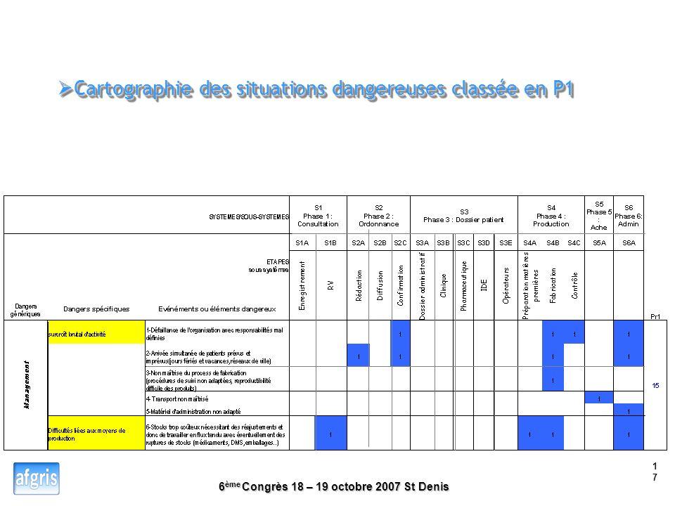 6 ème Congrès 18 – 19 octobre 2007 St Denis 16 Cartographie des situations dangereuses classée en P1 et P2 Cartographie des situations dangereuses cla