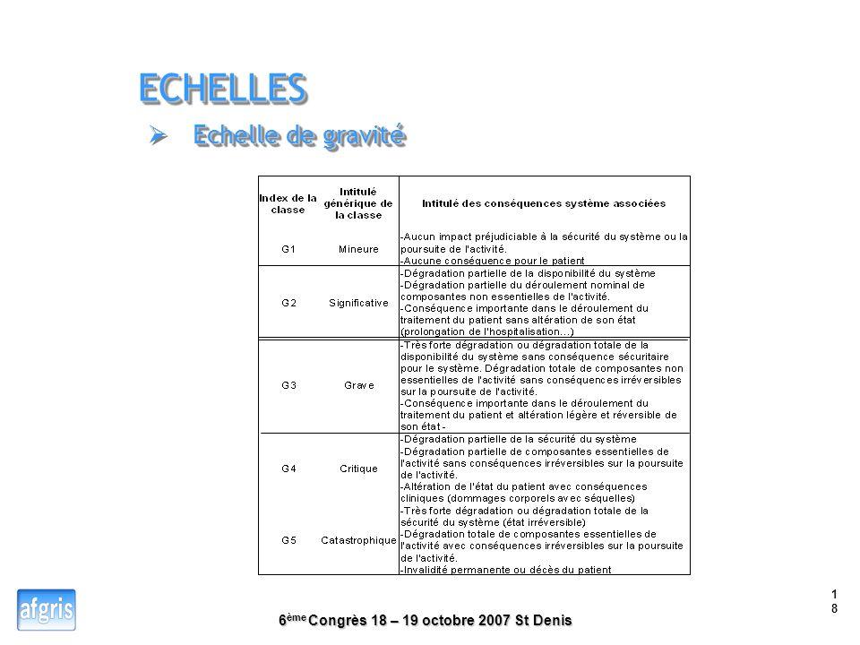 6 ème Congrès 18 – 19 octobre 2007 St Denis 17 Cartographie des situations dangereuses classée en P1 Cartographie des situations dangereuses classée e