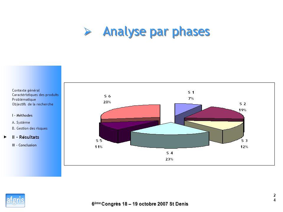 6 ème Congrès 18 – 19 octobre 2007 St Denis 23 II - RESULTATS Etablissement de la cartographie des situations dangereuses classées en priorité 1 Conte