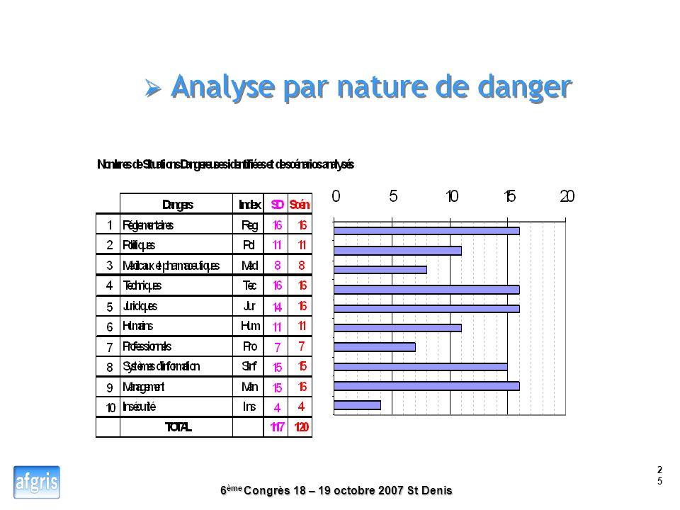 6 ème Congrès 18 – 19 octobre 2007 St Denis 24 Analyse par phases Contexte général Caractéristiques des produits Problématique Objectifs de la recherc
