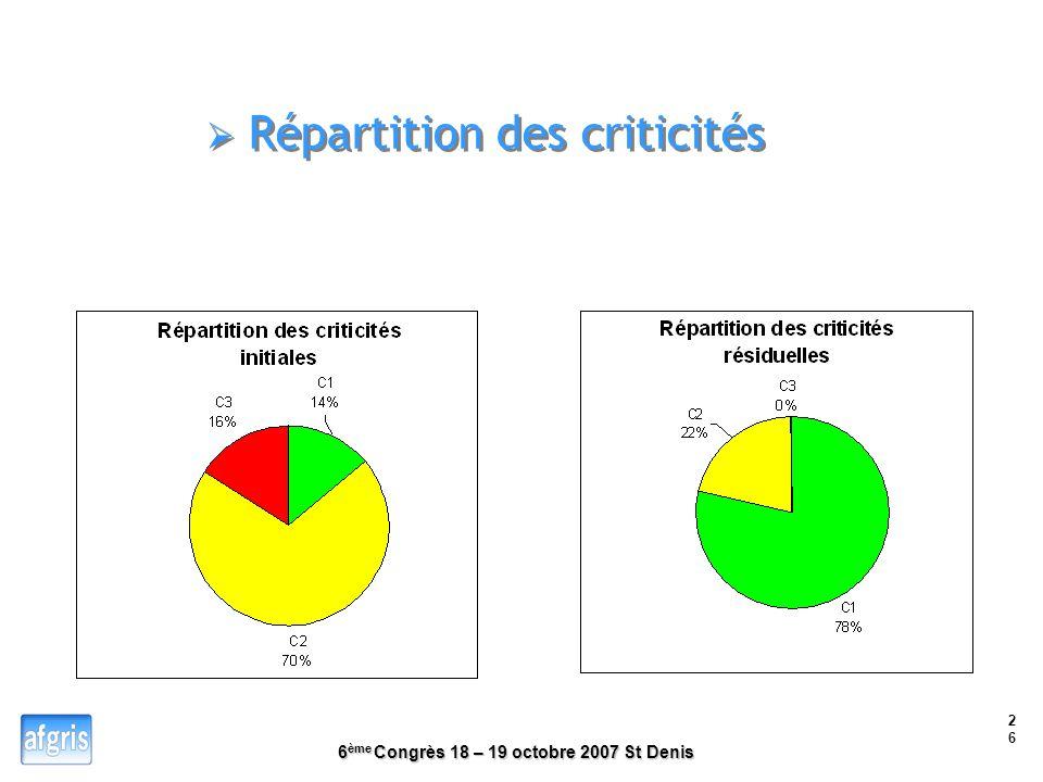 6 ème Congrès 18 – 19 octobre 2007 St Denis 25 Analyse par nature de danger