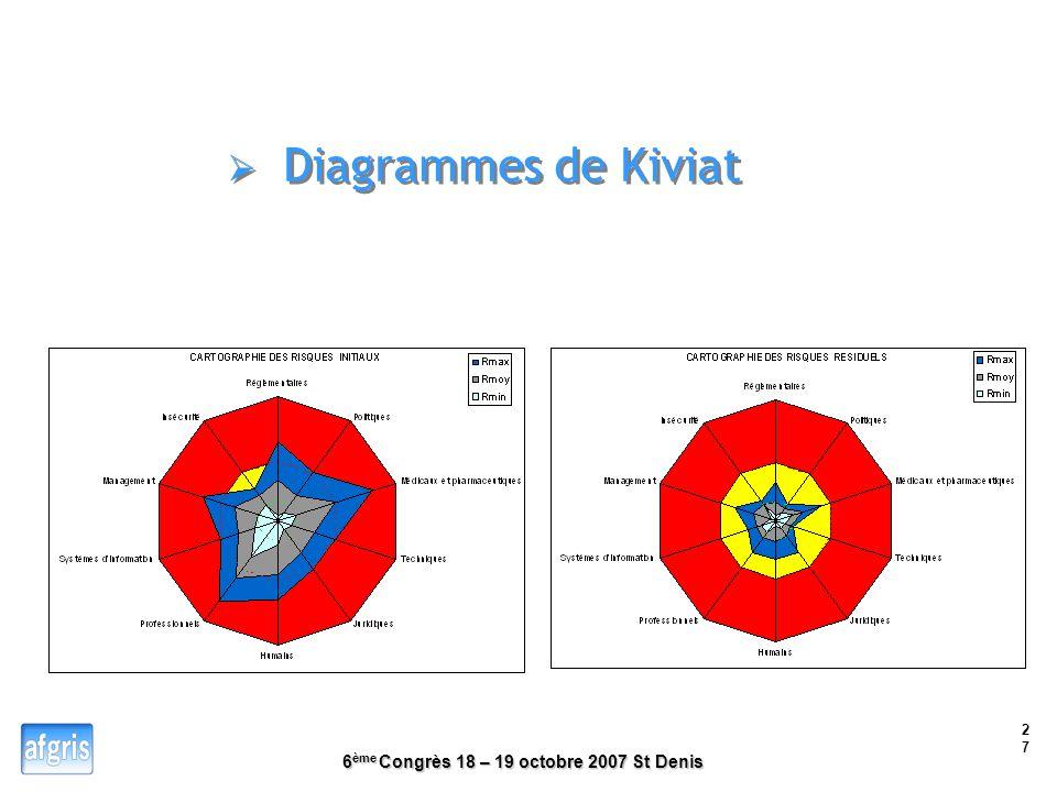 6 ème Congrès 18 – 19 octobre 2007 St Denis 26 Répartition des criticités