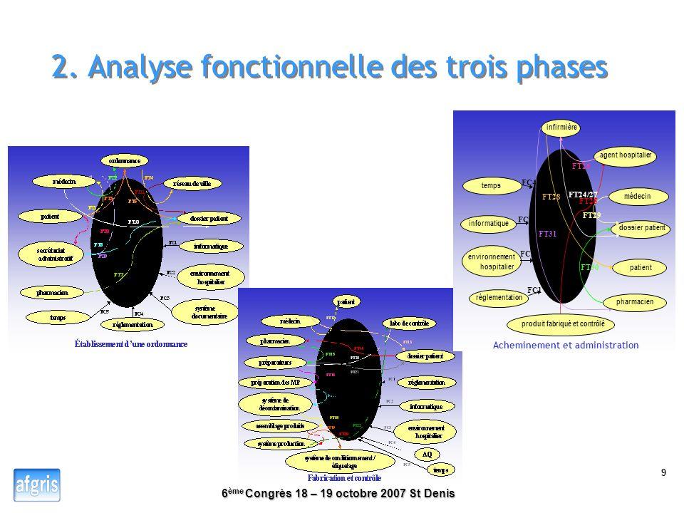 6 ème Congrès 18 – 19 octobre 2007 St Denis 8 1. Différentes sous-phases du système et leurs finalités DOSSIER PATIENTPRODUCTION ACHEMINEMENT ORDONNAN