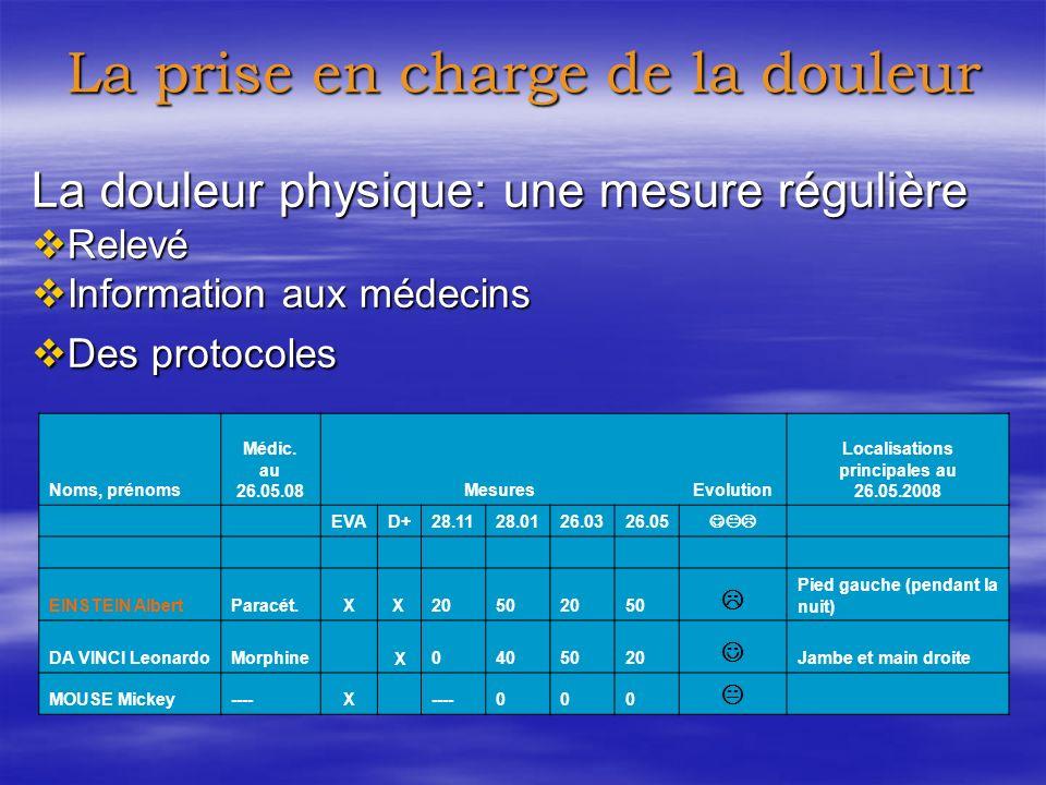 La douleur physique: une mesure régulière Relevé Relevé Information aux médecins Information aux médecins Des protocoles Des protocoles La prise en charge de la douleur Noms, prénoms Médic.