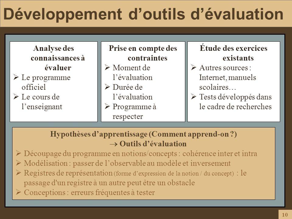 10 Développement doutils dévaluation Analyse des connaissances à évaluer Le programme officiel Le cours de lenseignant Prise en compte des contraintes