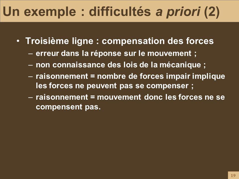 19 Un exemple : difficultés a priori (2) Troisième ligne : compensation des forces –erreur dans la réponse sur le mouvement ; –non connaissance des lo