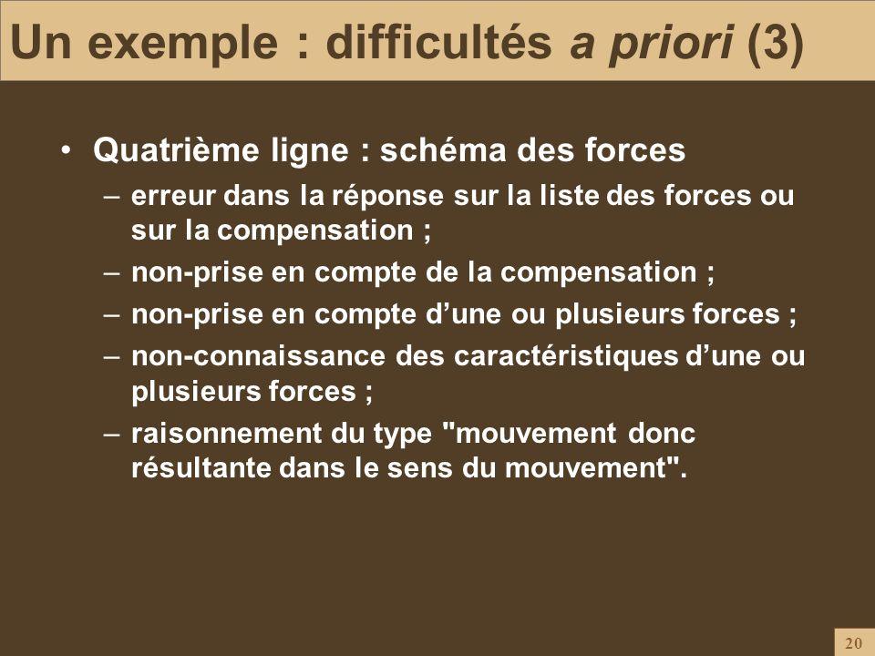 20 Un exemple : difficultés a priori (3) Quatrième ligne : schéma des forces –erreur dans la réponse sur la liste des forces ou sur la compensation ;