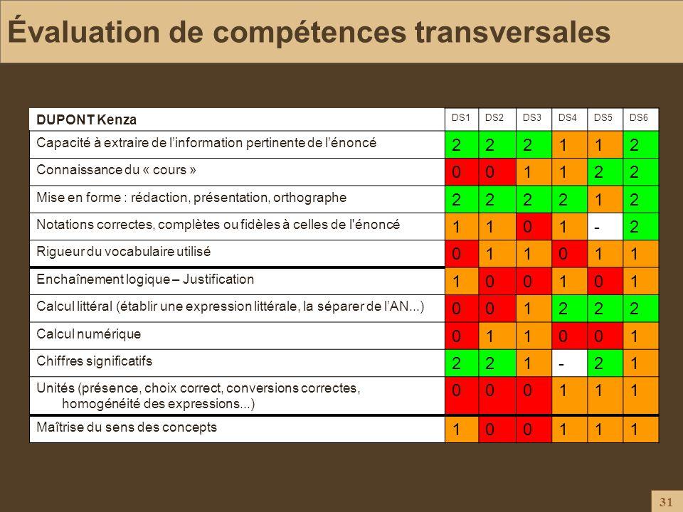 31 Évaluation de compétences transversales Pour l'élève, une efficacité formative accrue Pour l'enseignant, une façon de mieux connaître l'élève et se