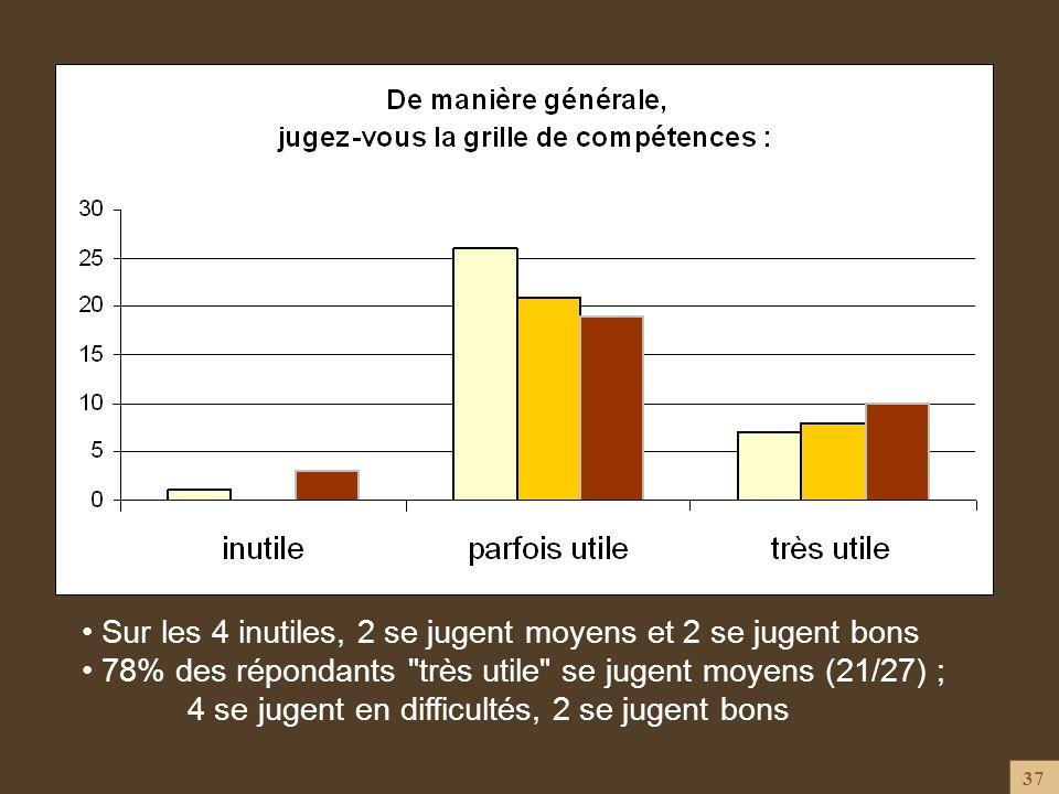 37 Sur les 4 inutiles, 2 se jugent moyens et 2 se jugent bons 78% des répondants