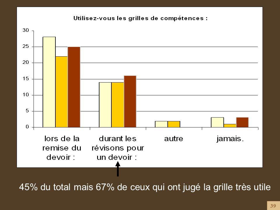 39 45% du total mais 67% de ceux qui ont jugé la grille très utile
