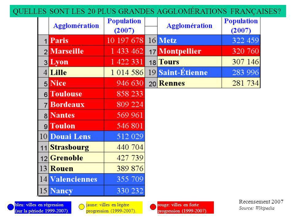 Recensement 2007 Source: Wikipedia bleu: villes en régression (sur la période 1999-2007). jaune: villes en légère progression (1999-2007). rouge: vill